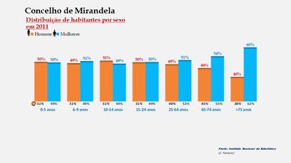 Mirandela - Percentual de habitantes por sexo em cada grupo de idades