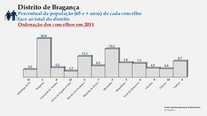 Distrito de Bragança – Ordenação dos concelhos em função da sua proporção relativamente ao total da população (65 e + anos) do distrito (2011)