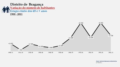 Distrito de Bragança - Variação do número de habitantes (65 e + anos)