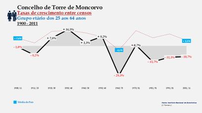 Torre de Moncorvo - Taxas de crescimento entre censos (25-64 anos)