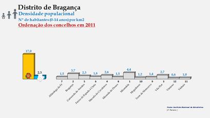 Distrito de Bragança - Densidade populacional (0/14 anos) – Ordenação dos concelhos em 2011