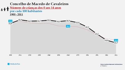 Macedo de Cavaleiros - Evolução da percentagem do grupo etário dos 0 aos 14 anos, entre 1900 e 2011