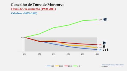 Torre de Moncorvo - Crescimento da população no período de 1960 a 2011