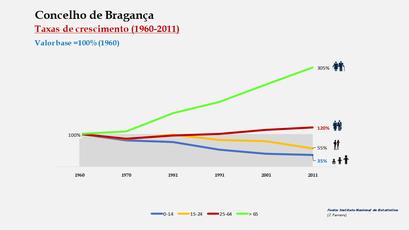 Bragança - Crescimento da população no período de 1960 a 2011