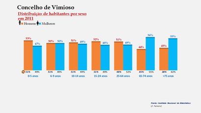 Vimioso - Percentual de habitantes por sexo em cada grupo de idades