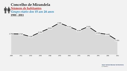 Mirandela - Número de habitantes (15-24 anos) 1900-2011