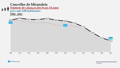 Mirandela - Evolução da percentagem do grupo etário dos 0 aos 14 anos, entre 1900 e 2011