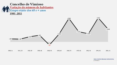 Vimioso - Variação do número de habitantes (65 e + anos)
