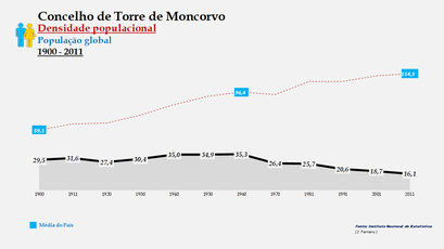 Torre de Moncorvo - Densidade populacional (global) 1900-2011