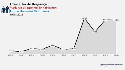 Bragança - Variação do número de habitantes (65 e + anos) 1900-2011