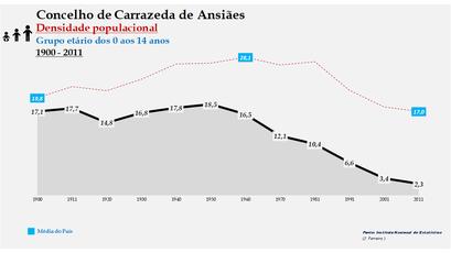 Carrazeda de Ansiães - Densidade populacional (0-14 anos) 1900-2011