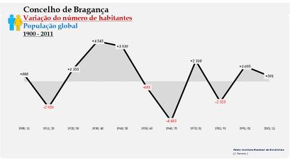 Bragança - Variação do número de habitantes (global) 1900-2011