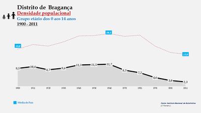 Distrito de Bragança – Densidade populacional (0-14 anos)