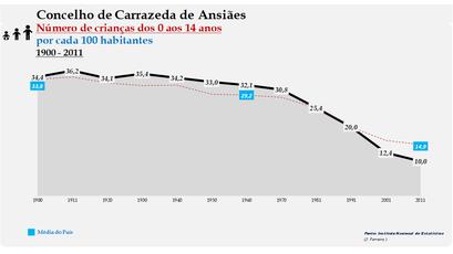 Carrazeda de Ansiães - Evolução da percentagem do grupo etário dos 0 aos 14 anos, entre 1900 e 2011