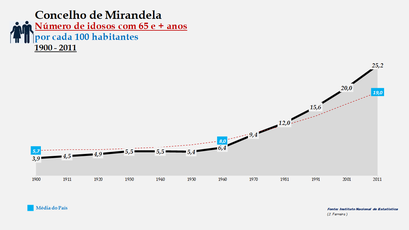 Mirandela - Evolução do grupo etário dos 65 e + anos