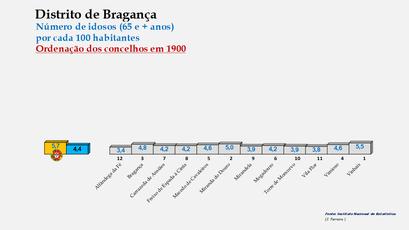 Distrito de Bragança – Ordenação dos concelhos em função da percentagem de idosos com 65 e + anos  (1900)