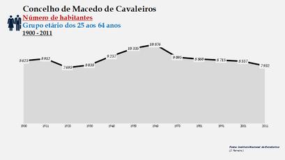 Macedo de Cavaleiros - Número de habitantes (25-64 anos) 1900-2011