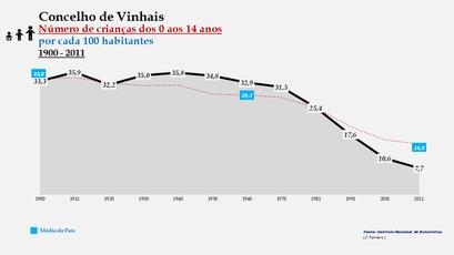 Vimioso - Evolução da percentagem do grupo etário dos 0 aos 14 anos, entre 1900 e 2011