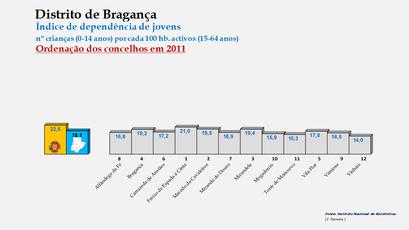 Distrito de Bragança - Índice de dependência de jovens – Ordenação dos concelhos em 2011