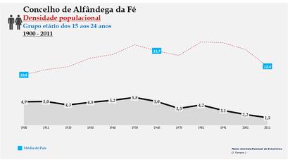 Alfândega da Fé - Densidade populacional (15-24 anos) 1900-2011