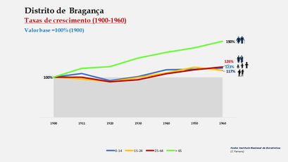Distrito de Bragança – Crescimento da população no período de 1900 a 1960