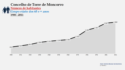 Torre de Moncorvo - Número de habitantes (65 e + anos) 1900-2011