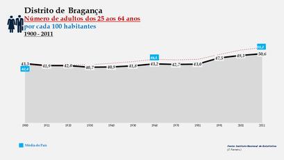 Distrito de Bragança - Evolução do grupo etário dos 25 aos 64 anos