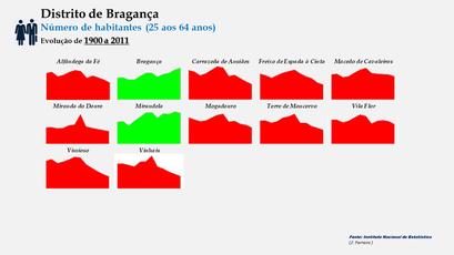 Distrito de Bragança –Evolução comparada dos concelhos em função do número de habitantes dos 25 aos 64 anos (1900-2011)