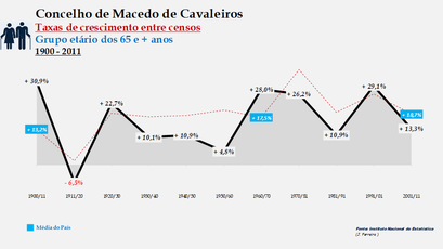 Macedo de Cavaleiros – Taxa de crescimento populacional entre censos (65 e + anos) 1900-2011