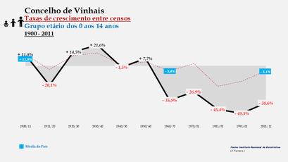 Vinhais - Taxas de crescimento entre censos (0-14 anos)