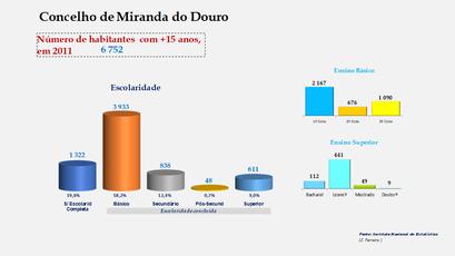Miranda do Douro - Escolaridade da população com mais de 15 anos