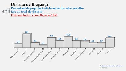 Distrito de Bragança – Ordenação dos concelhos em função da sua proporção relativamente ao total da população (0-14 anos) do distrito (1960)