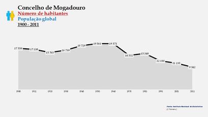Mogadouro - Número de habitantes (global)