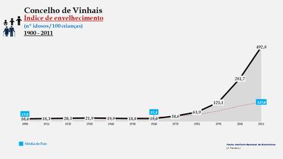 Vimioso - Índice de envelhecimento 1900-2011