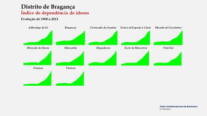 Distrito de Bragança - Índice de envelhecimento – Evolução comparada dos concelhos