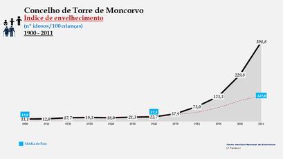 Torre de Moncorvo - Índice de envelhecimento 1900-2011