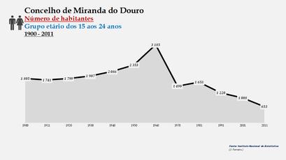 Miranda do Douro - Número de habitantes (15-24 anos) 1900-2011