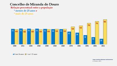 Miranda do Douro – Crescimento comparado da população com + e – de 25 anos