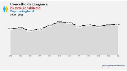 Bragança - Número de habitantes (global) 1900-2011