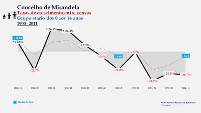 Mirandela - Taxas de crescimento entre censos (0-14 anos)