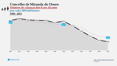 Miranda do Douro – Evolução do grupo etário dos 0 aos 14 anos