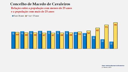 Macedo de Cavaleiros - Distribuição da população por grupos etários (< e > 25 anos) 1900-2011