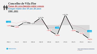 Vila Flor - Taxas de crescimento entre censos (15-24 anos)