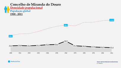 Miranda do Douro - Densidade populacional (global) 1900-2011