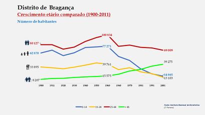 Distrito de Bragança – Crescimento comparado do número de habitantes