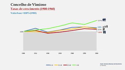 Vimioso – Crescimento da população no período de 1900 a 1960