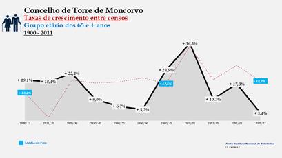Torre de Moncorvo - Taxas de crescimento entre censos (65 e + anos)