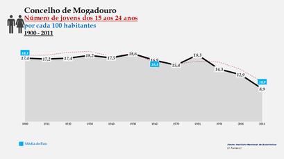 Mogadouro - Evolução do grupo etário dos 15 aos 24 anos