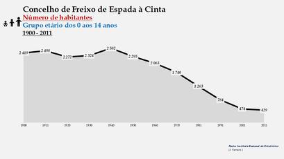 Freixo de Espada à Cinta - Número de habitantes (0-14 anos) 1900-2011