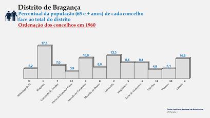 Distrito de Bragança – Ordenação dos concelhos em função da sua proporção relativamente ao total da população (65 e + anos) do distrito (1960)